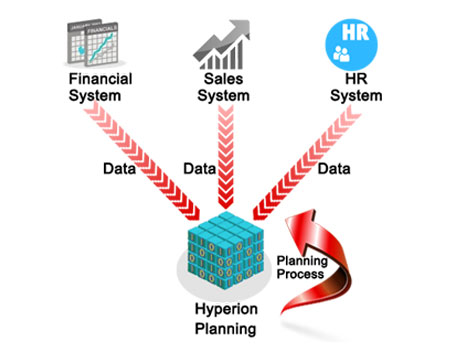 Hyperion Planning Online Training